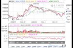 海南板块股票分析一览