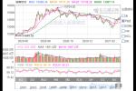 湖南板块股票分析一览