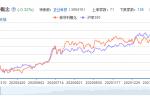 新材料龙头股票分析一览
