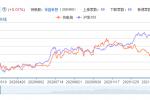 充电桩龙头股票分析一览