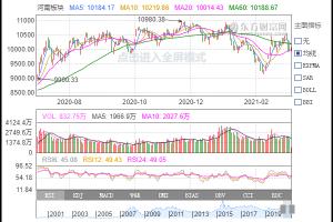 河南板块股票分析一览