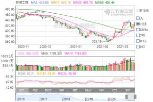 环保行业股票分析一览