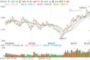 建筑行业股票分析一览