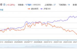 数字货币龙头股票分析一览