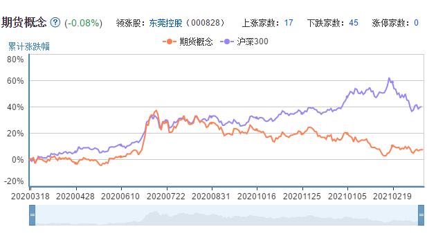 期货板块近一年走势图