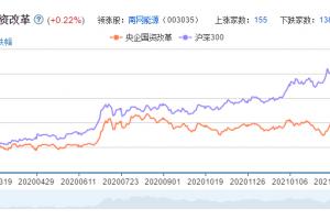 国企改革概念股票分析一览