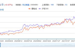 锂电池概念股票分析一览