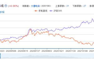 手游概念股票分析一览