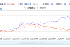 独角兽概念股票分析一览