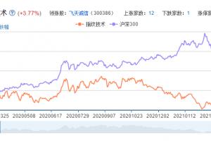 指纹概念股票分析一览
