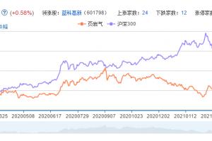 页岩气概念股票分析一览
