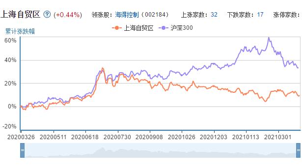 上海自贸区板块近一年走势图
