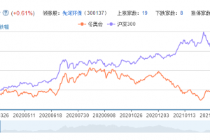 北京冬奥会概念股票分析一览