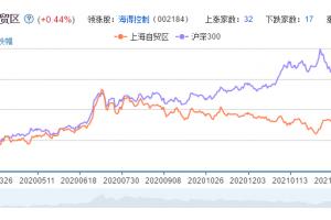 上海自贸区概念股票分析一览