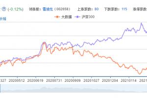 大数据概念股票分析一览
