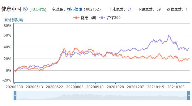 健康中国板块近一年走势图