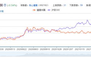 健康中国概念股票分析一览