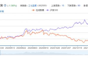 在线教育概念股票分析一览