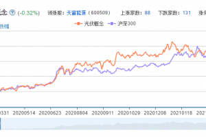 光伏发电概念股票分析一览
