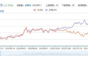 oled概念股票分析一览