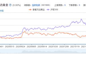 万达概念股票分析一览