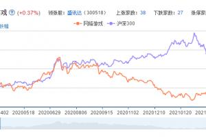 游戏机概念股票分析一览