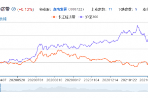 长江经济带概念股票分析一览