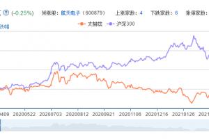 太赫兹概念股票分析一览
