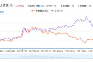 粤港澳大湾区概念股票分析一览