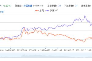 水利概念股票分析一览
