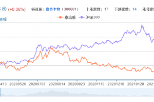 禽流感概念股票分析一览