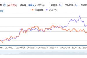 智能家居概念股票分析一览