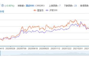 蓝宝石概念股票分析一览