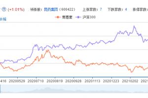 青蒿素概念股票分析一览