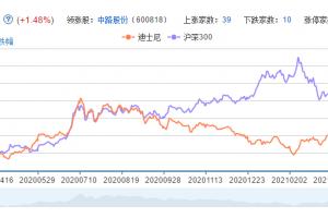 迪斯尼概念股票分析一览