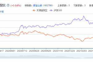 天津自贸区概念股票分析一览