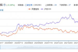 民营医院概念股票分析一览