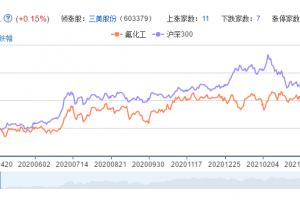 氟化工概念股票分析一览