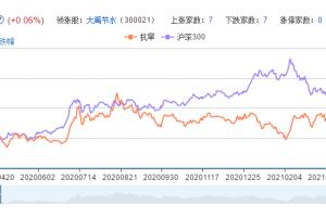 抗旱概念股票分析一览