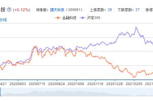 参股金融概念股票分析一览