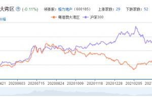 粤港澳自贸区概念股票分析一览