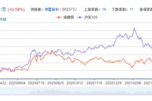 保障房概念股票分析一览