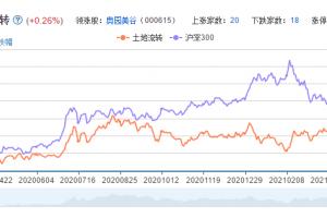 土地流转概念股票分析一览