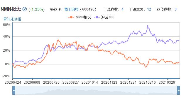 nmn板块近一年走势图