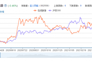 在线旅游概念股票分析一览