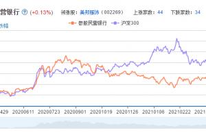 民营银行概念股票分析一览