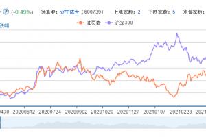 油页岩概念股票分析一览