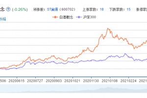 白酒概念股票分析一览