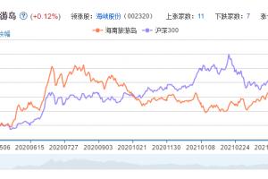 海南旅游岛概念股票分析一览