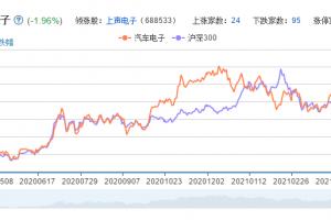 汽车电子概念股票分析一览